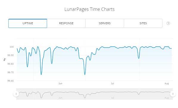 Lunarpages vs FatCow-Lunarpages-uptime
