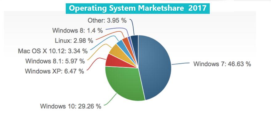 macbook vs pc laptop comparison - marketshare