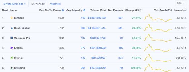 Exchange rankings