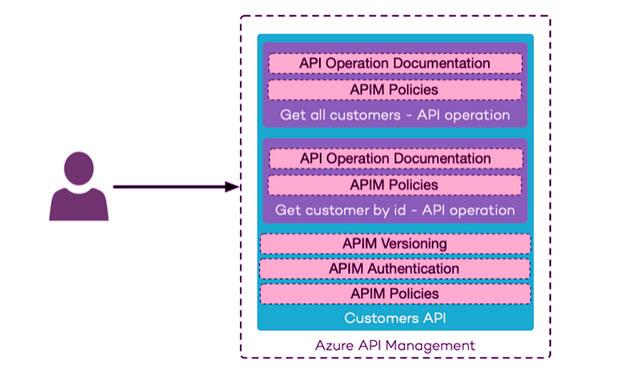 Exposing APIs Using Azure API Management