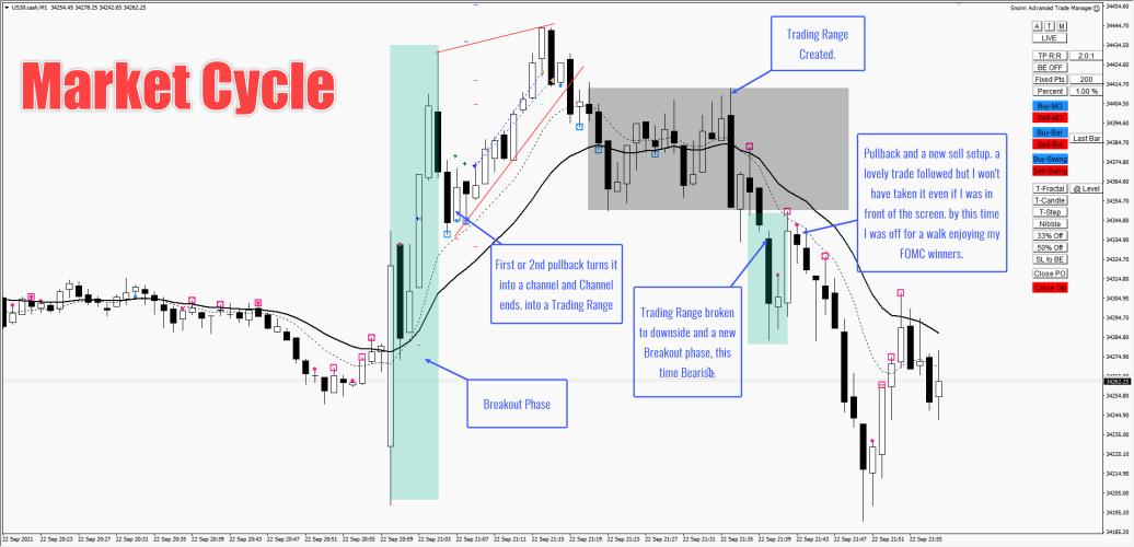 market cycle chart