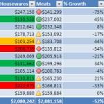 Условно форматиране в Microsoft Excel – едно полезно приложение на този инструмент