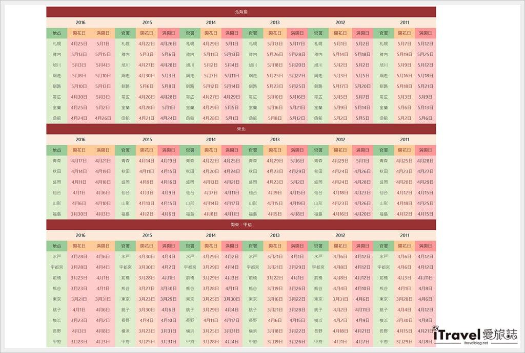 《日本賞櫻行程》從2017櫻花前線、機票比價、訂房網站等,規劃出適宜好玩賞櫻行程計畫