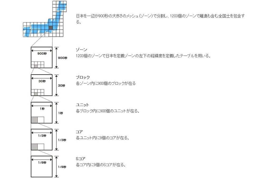 MapCode 2