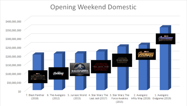 Graphic of the top 7 highest grossing opening weekend