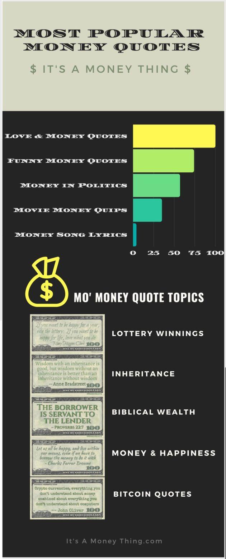 Popular Money Quotes Infographic
