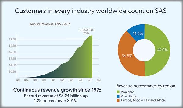 Omzet SAS groeit in 2017 naar 3,24 miljard dollar