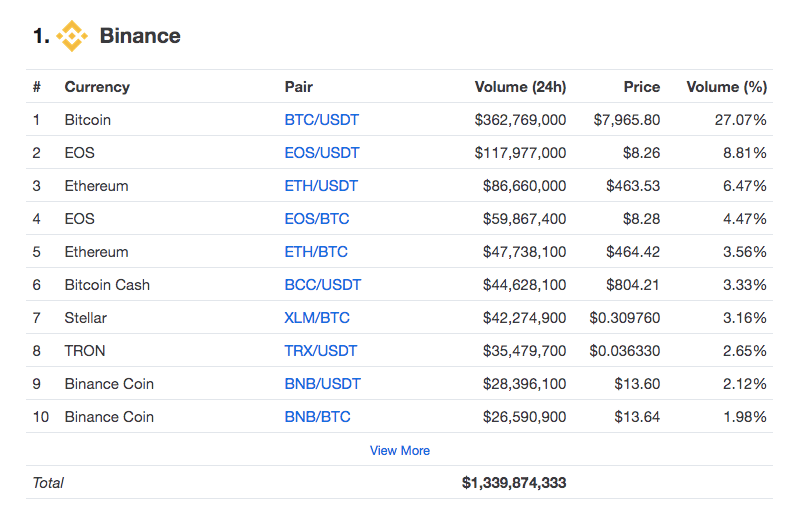 Interface of Binance