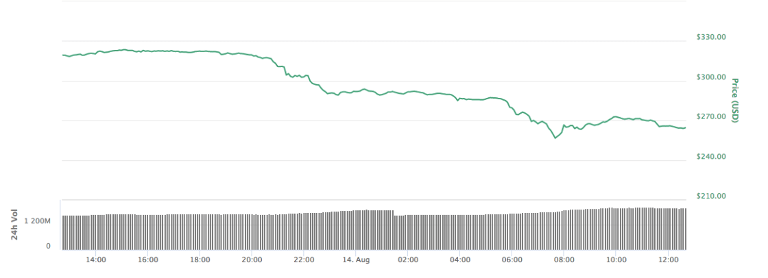 Price of Bitcoin last 24hrs