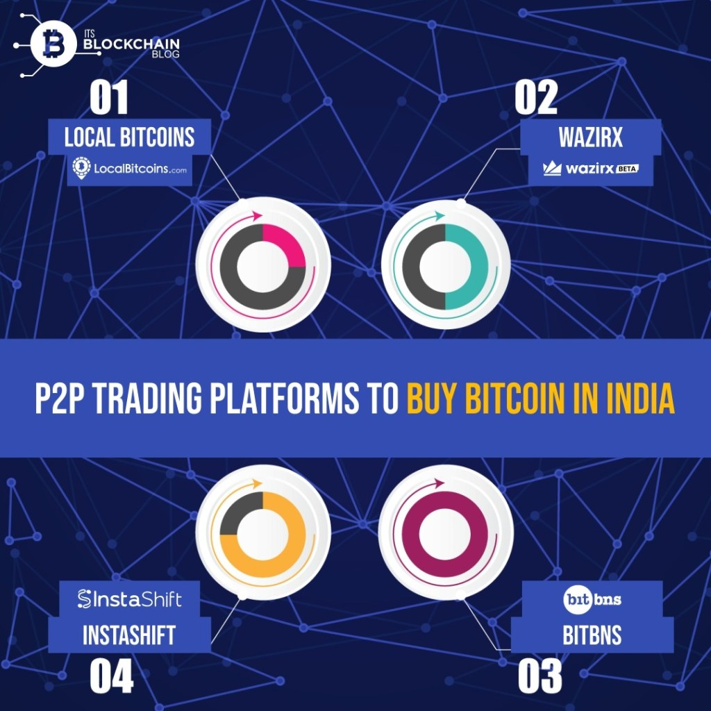 cryptocurrency to buy in india