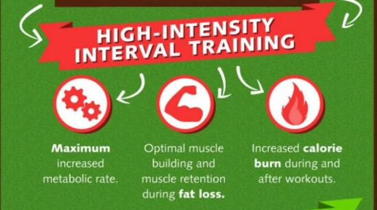 Know About High-Intensity Interval Training