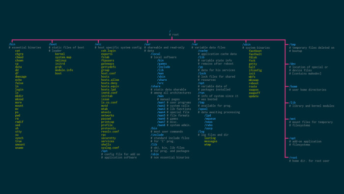 Download Linux Wallpapers That Are Also Cheat Sheets It S Foss
