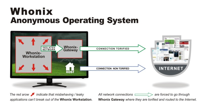 Whonix privacy focused Linux distribution