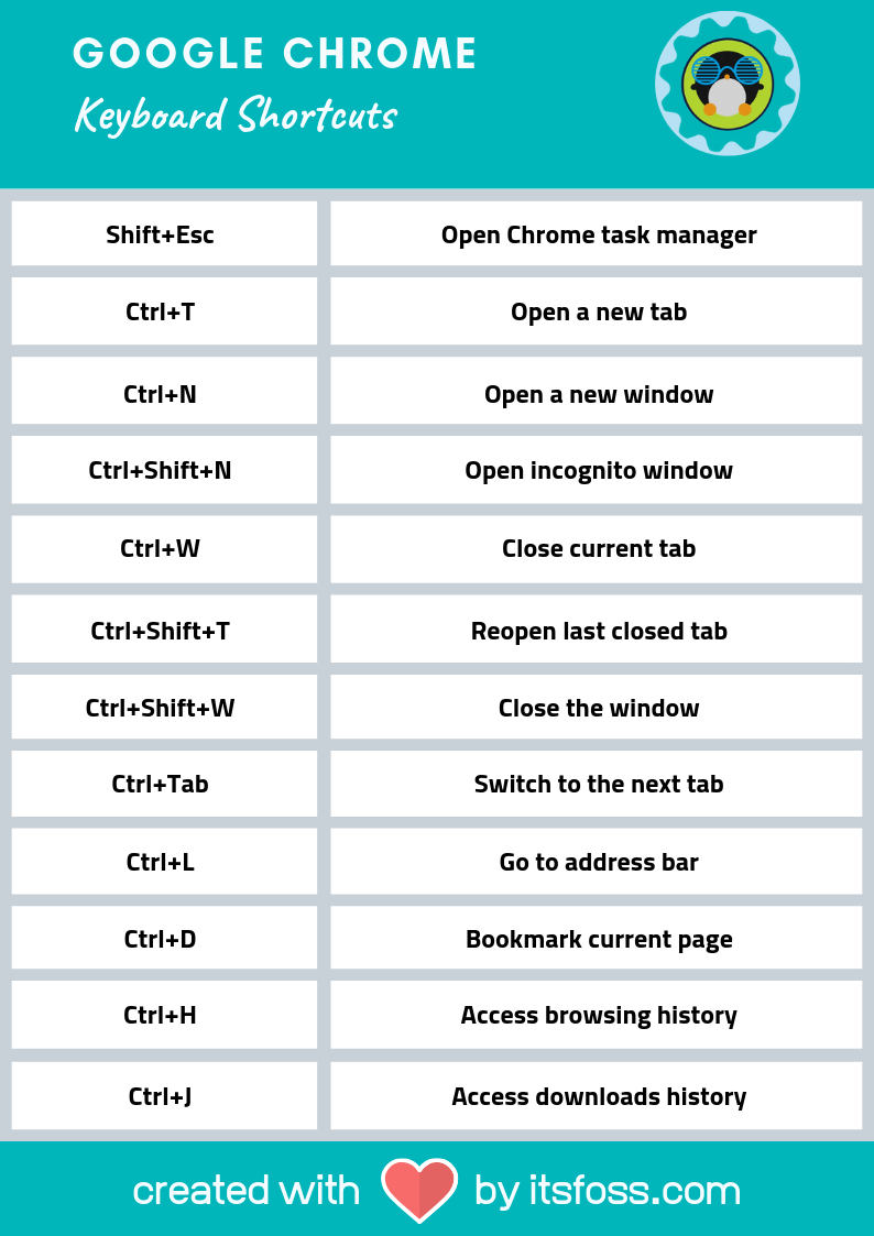 Google Chrome Keyboard Shortcuts Cheat Sheet