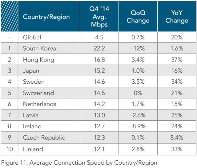 Koreja Veriore ka internetin më të shpejtë në botë