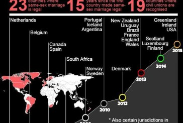 A timeline of the legalization of same-sex marriages around the world