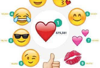 The most used emojis in Instagram
