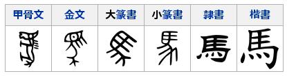 kanji's evolution