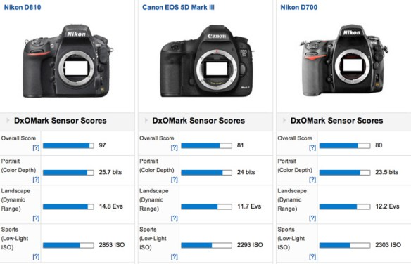 Nikon_D810_versus_Canon_EOS_5D_Mark_III_versus_Nikon_D700_-_Side_by_side_camera_comparison_-_DxOMark
