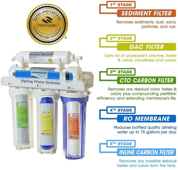 Reverse Osmosis Filter System