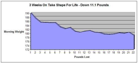 TSFL 1st 3 Weeks on Program Chart