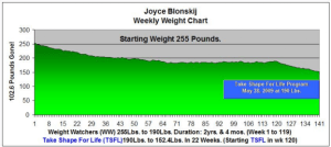 Three Years - Weekly Weight Loss Chart - Joyce Blonskij