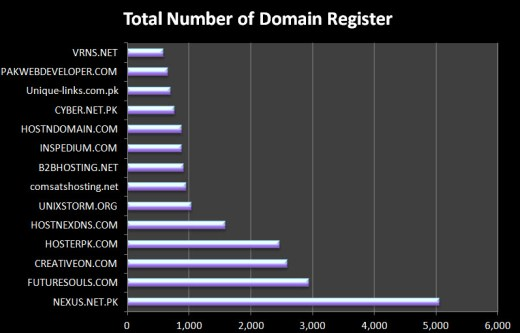 Most-popular-webhosting-services-in-pakistan-with-registered-domain