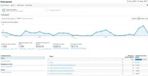 Comportamiento en Google Analytics