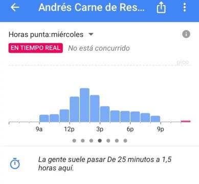 Concurrencia a sitios en Google Maps
