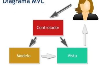 Modelo Vista Controlador
