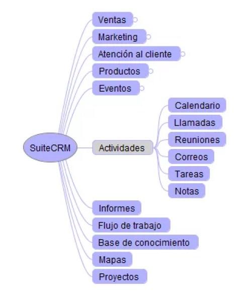SuiteCRM Actividades