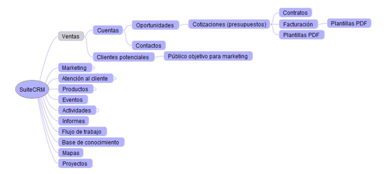 SuiteCRM Ventas