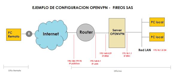 Qué es OpenVPN - Ejemplo