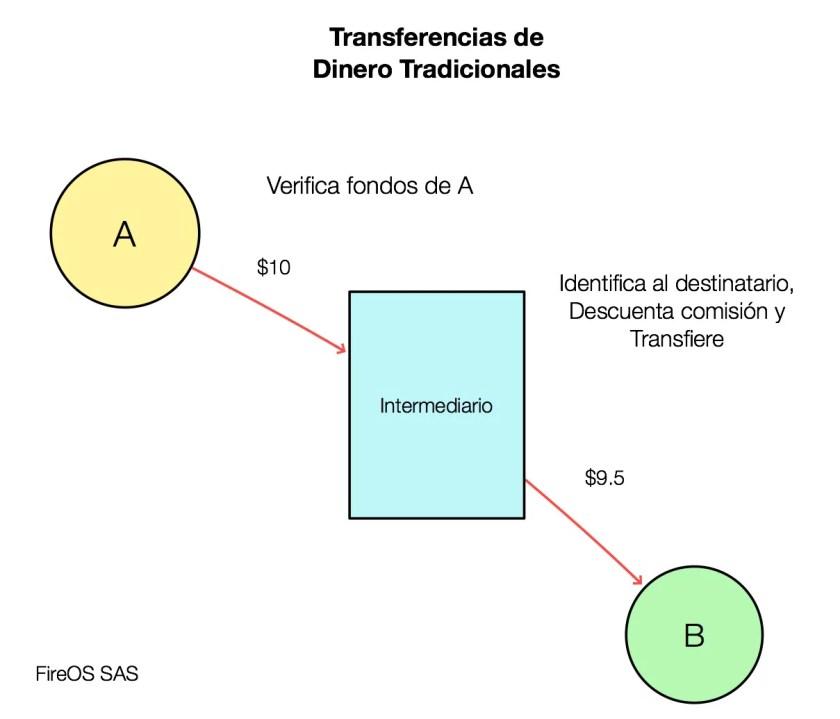 Transferencias de dinero tradicionales