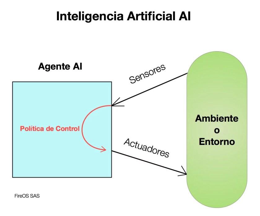 Componentes de la Inteligencia Artificial AI