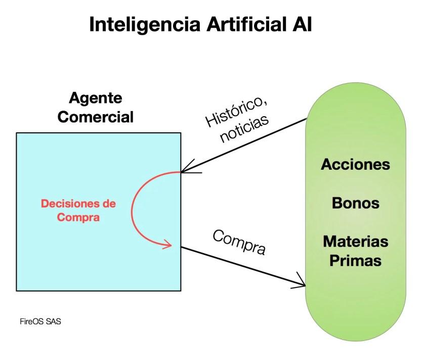 Aplicación de AI en las Finanzas