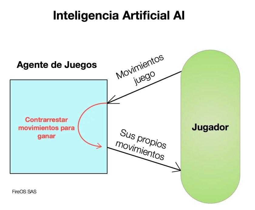 Aplicación de AI en los juegos