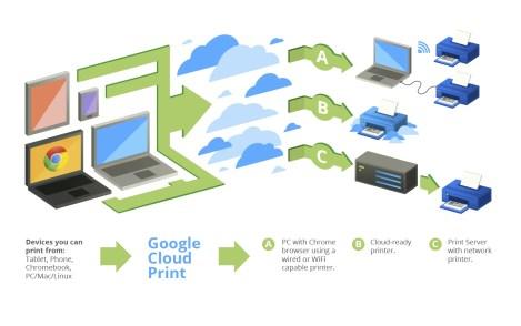 Google cloud print - Impresión en la nube