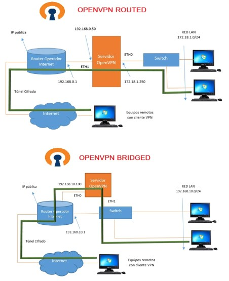 Servicio OpenVPN Routed y Bridged