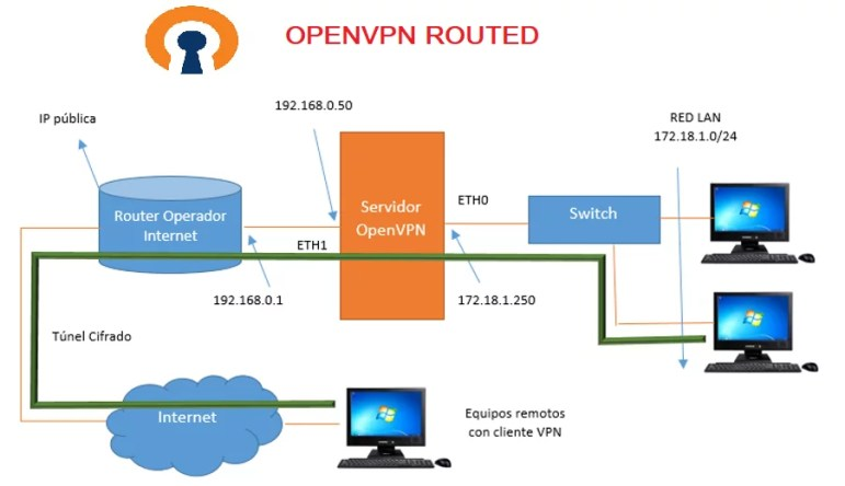 Servicio OpenVPN Routed