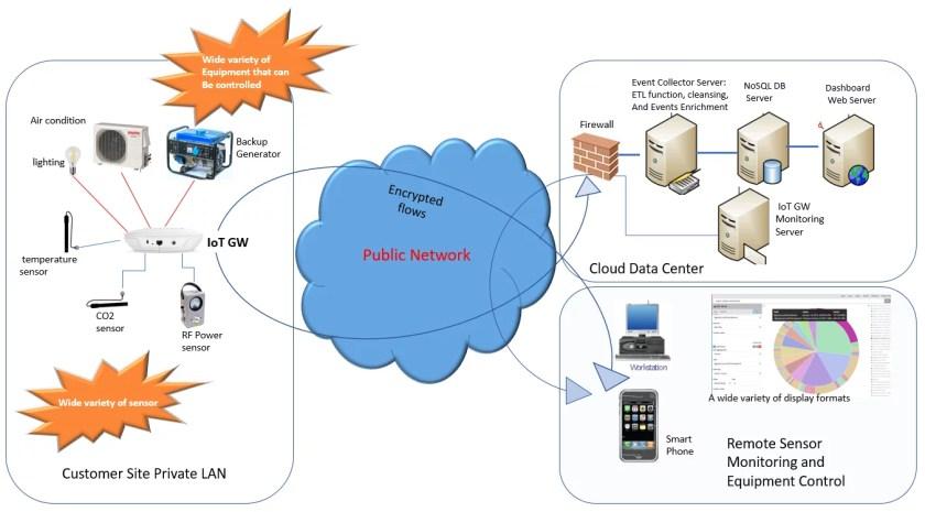 Arquitectura de la solución Xpress IoT