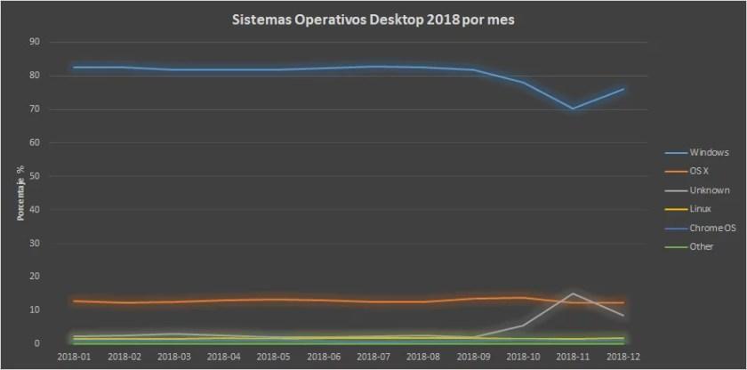 Sistemas operativos más usados por mes en 2018(Fuente:StatCounter Global Stats)