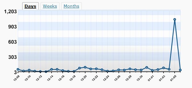 Blog hits from 1/5/09