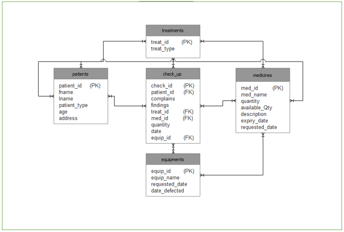 Database Design for Clinic Management System with ERD