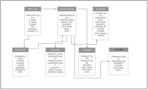 Water Refilling Management System Database Design