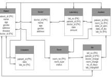 ER Diagram for Hospital Management System
