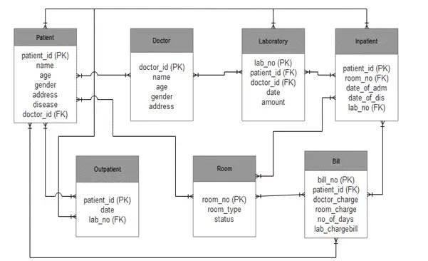 ER Diagram for Hospital Management System Project