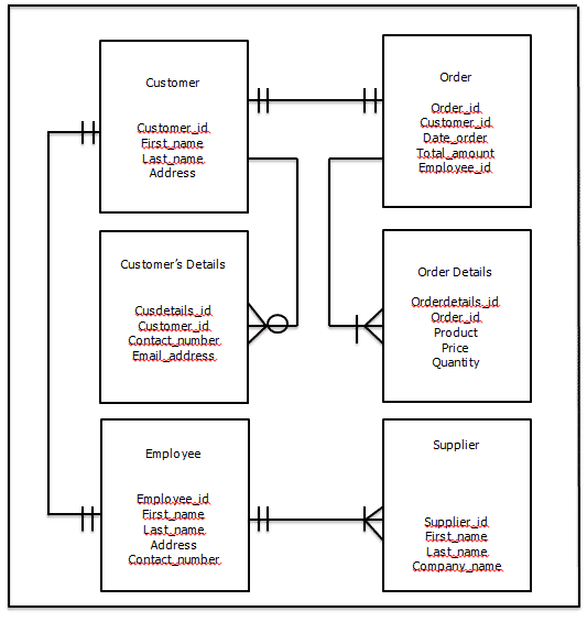 Database Design Project For Monitoring Management System