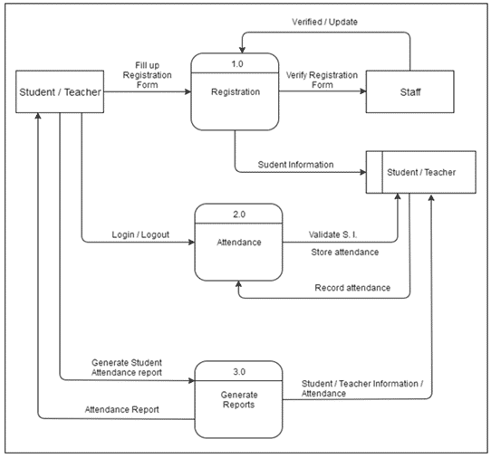 Attendance Monitoring system Data flow diagram example