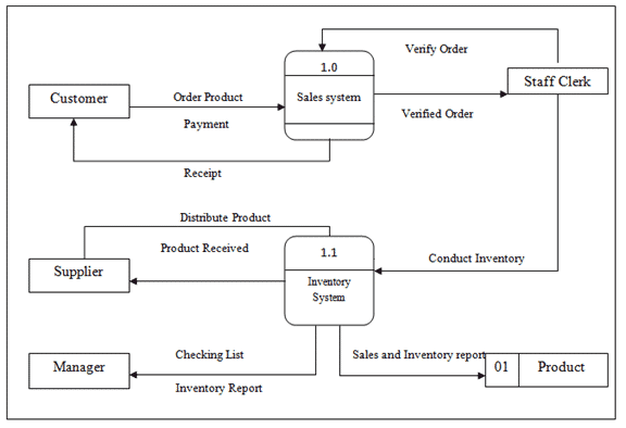 Point of Sales and Inventory System Data Flow Diagram Example